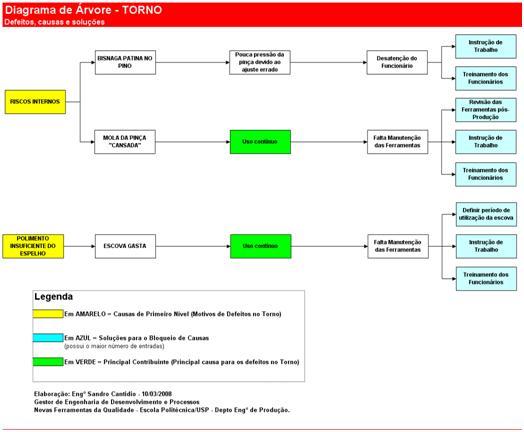 diagrama-de-arvore1