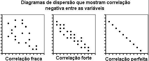 Dispersão - Negativa