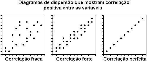 Dispersão - Positiva