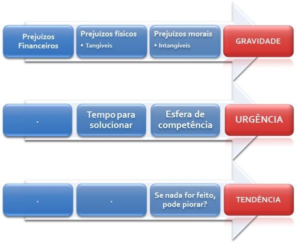 Fatores que determinam a gravidade, urgência e tendência em uma dada situação.